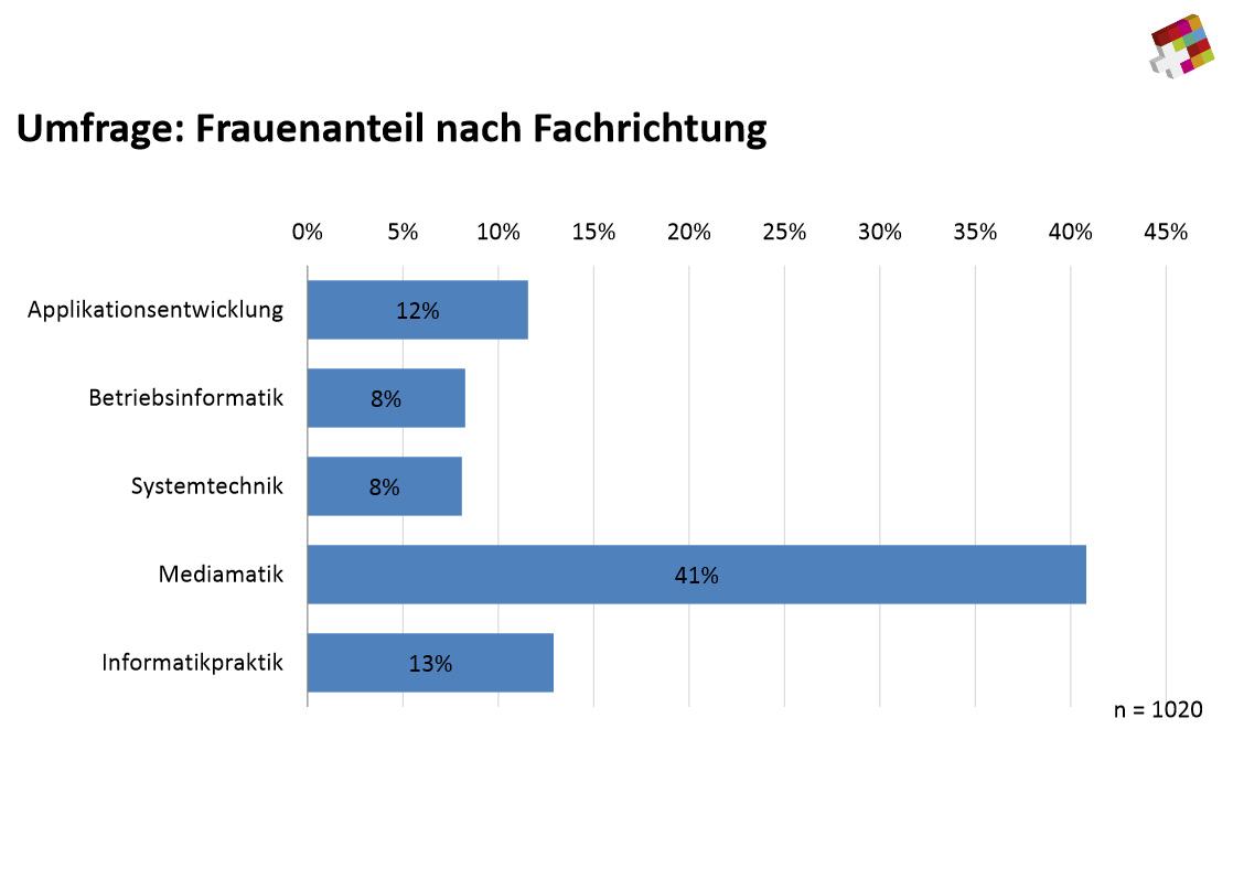 14 prozent frauenanteil bei it lehrlingen it reseller for Ict schweiz