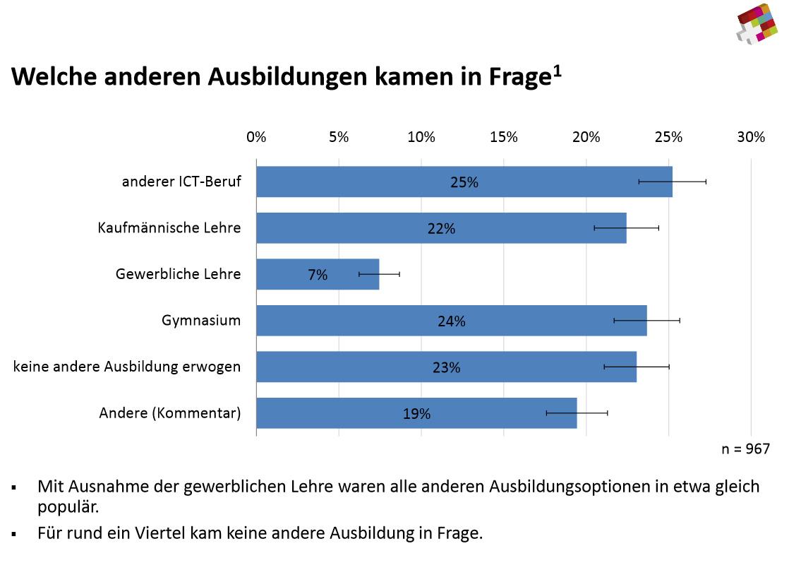 Bild 10 14 prozent frauenanteil bei it lehrlingen it for Ict schweiz