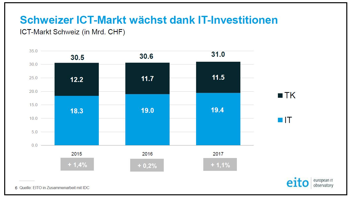 Schweizer ict markt w chst 2017 um 1 1 prozent it reseller for Ict schweiz