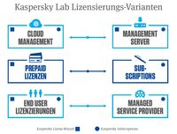 Boll lanciert Kaspersky Subscriptions