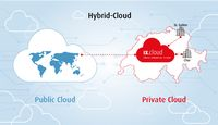 Inventx holt EY in die Swiss Financial Cloud