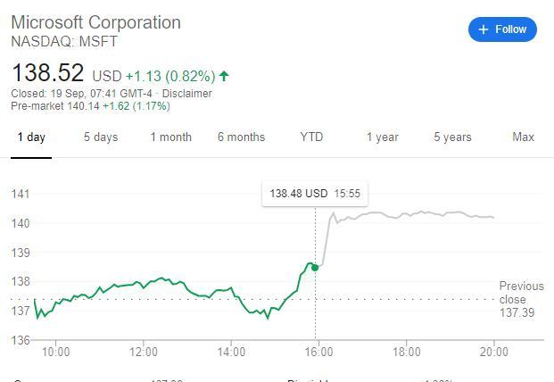 Microsoft kauft Aktien für 40 Mrd. Dollar zurück